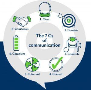 7 C's of Communication - Costruction Project Management