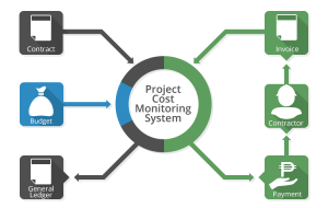 project cost monitoring system - construction project management