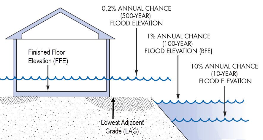 elevation certificate - flood zone map, flood map